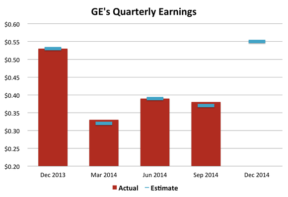 Ge Quarterly Earnings