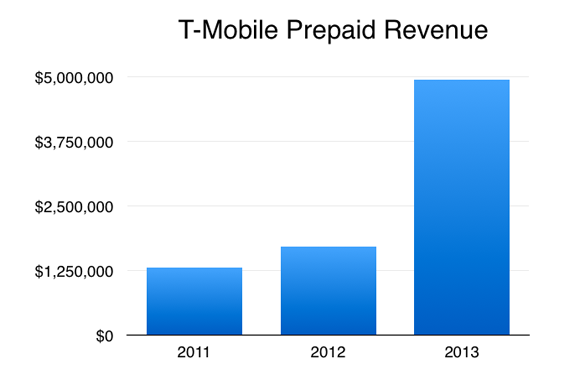 T-Mobile US Inc 's New Cheap Plans Keep the Carrier One Step