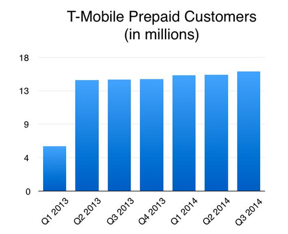 Tmobile Prepaid Customers