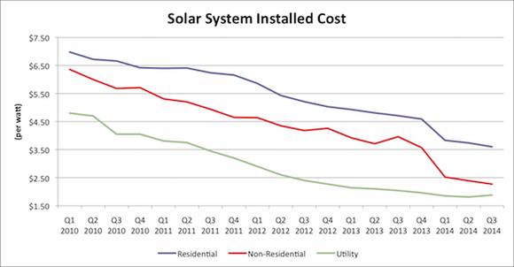 Solar System Costs