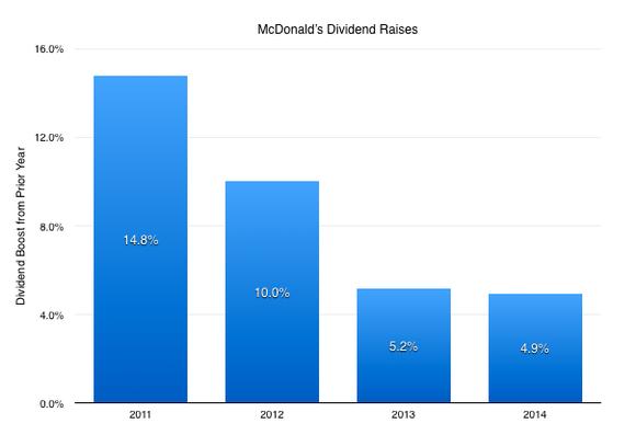 Mcd Dividend