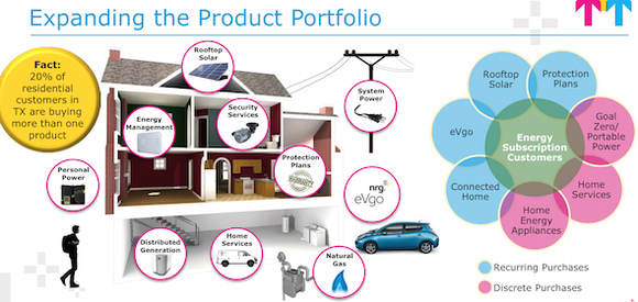 Nrg Product Portfolio