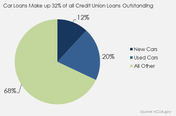 Credit Unions Car Loans As A Percentage Of Loans