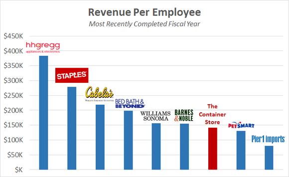 Tcs Rev Per Employee