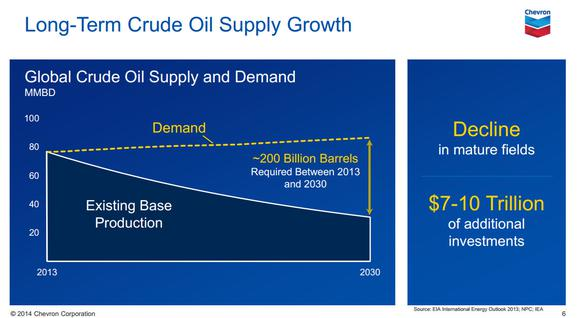 Oil News Supply Growth