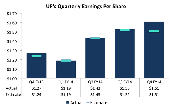 Unp Eps Chart