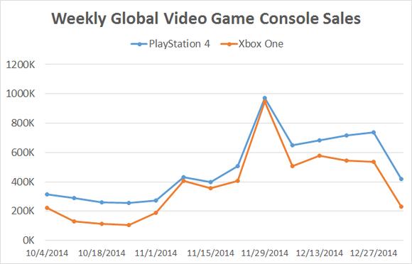 Video Game Weekly