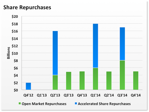 Aapl Repurchases