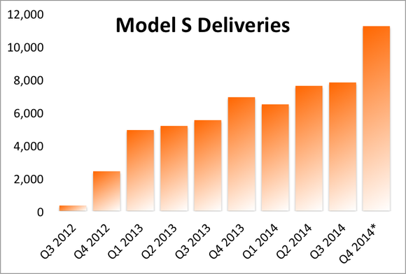 Model S Deliveries