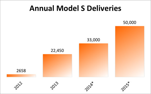 Tesla Annual Sales Estimate