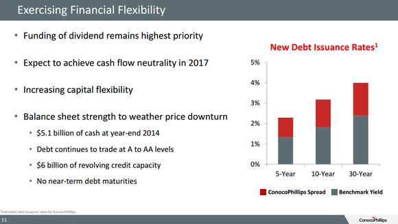 Conocophillips Balance Sheet Strength