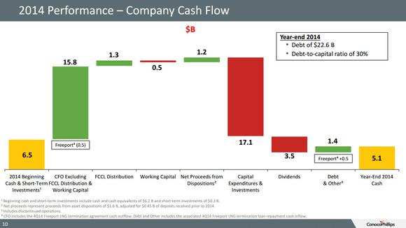 Conocophillips Cash Flow Waterfall