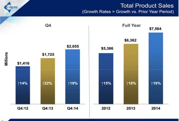 Celgene Product Sales