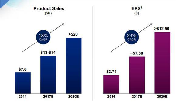Celgene Sales