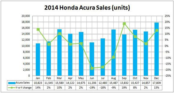 Acura Brand Sales Figures Usa Canada
