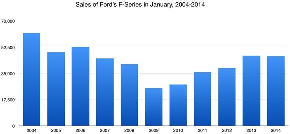F Series January Sales Chart