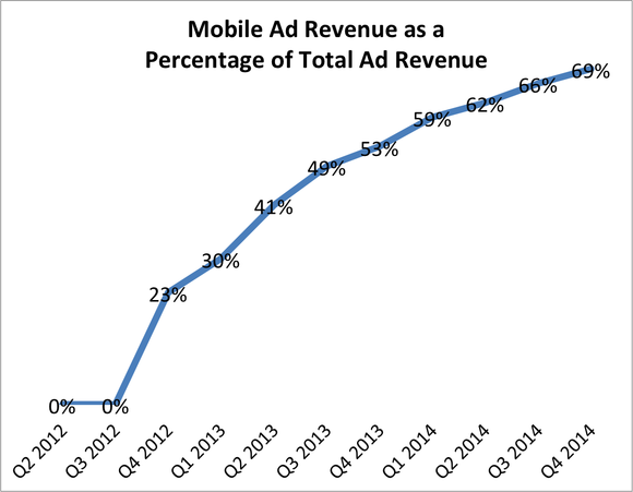 Facebook Mobile Revenue Q