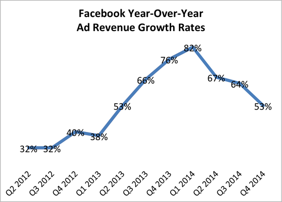 Fb Ad Revenue Q