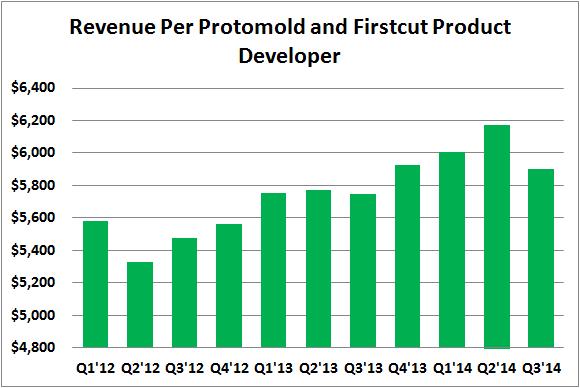 Prlb Revenue Per Product Developer