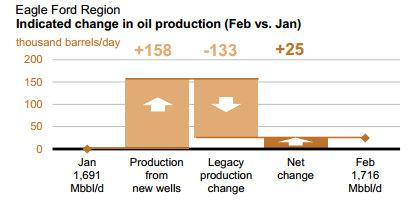 Eagle Ford Shale Decline Rate