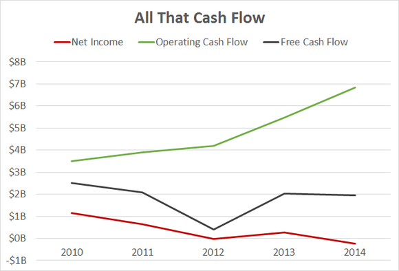 amazon is a money pit  not a cash flow machine  amzn