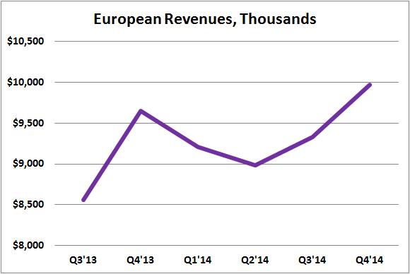 Prlb European Revenues