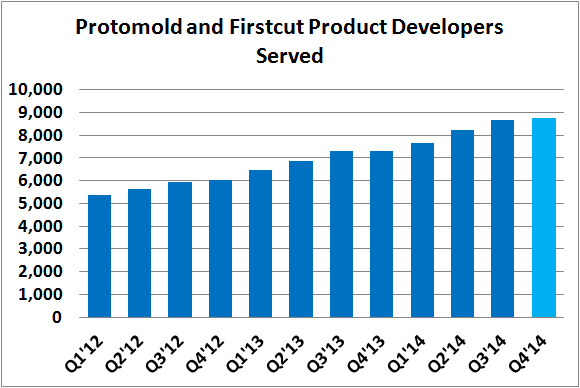 Prlb Product Developers Served