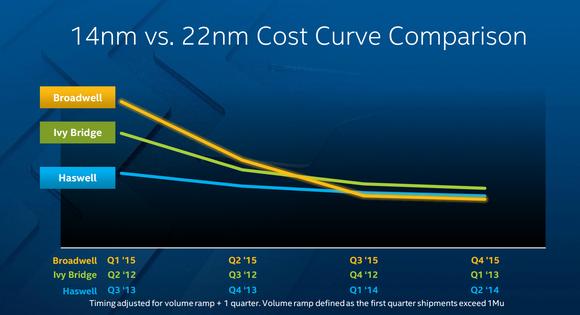 Intel Cost
