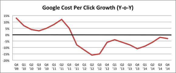 Google Falling Cpc