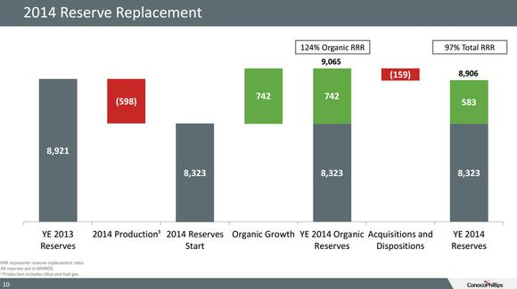 Conocophillips Reserve Replacement