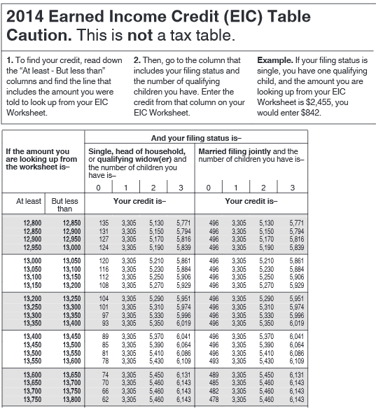 Printables Eitc Worksheet income credit eic worksheet davezan earned davezan