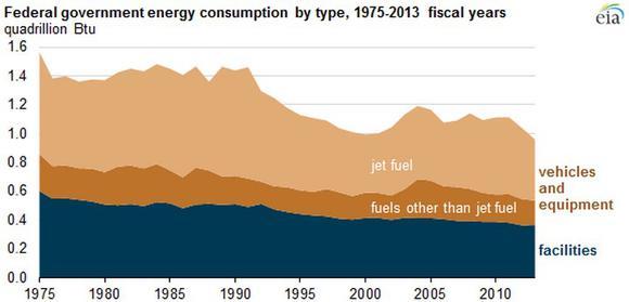 Fed Gov Energy Use