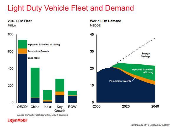 Exxon Mobil Gasoline Demand