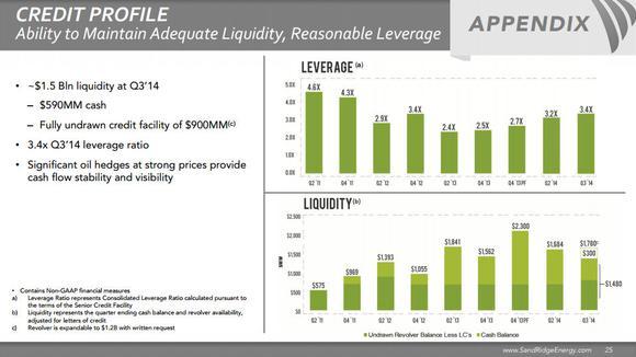 Sandridge Energy Inc Credit Profile