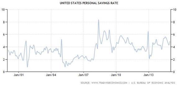 Us Saving Rate