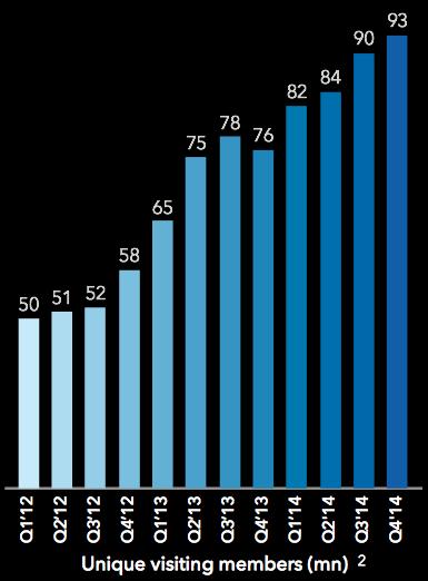 Linkedin Member Growth Q