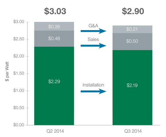 Solarcity Cost Chart