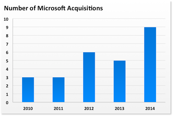 Msft Acquisitions
