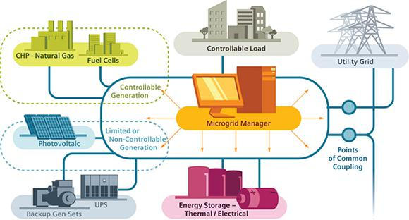 Siemens How Microgrids Work