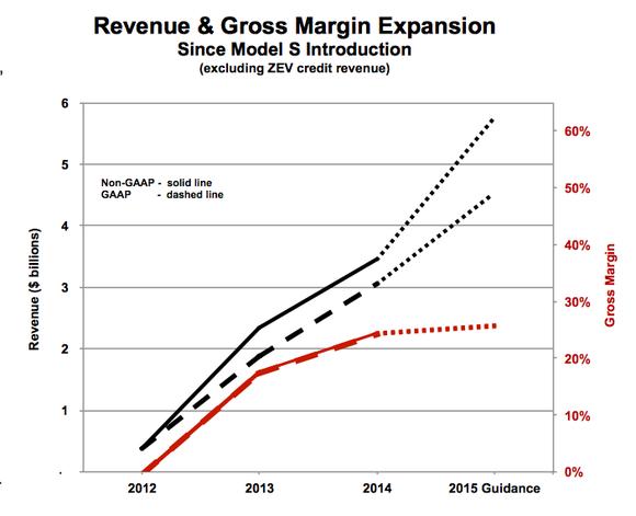 Tesla Revenue Gross Margin
