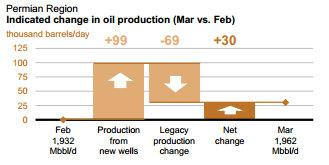 Permian Basin Production