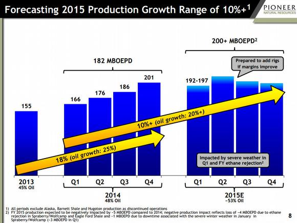 Pioneer Natural Resources Production Hump