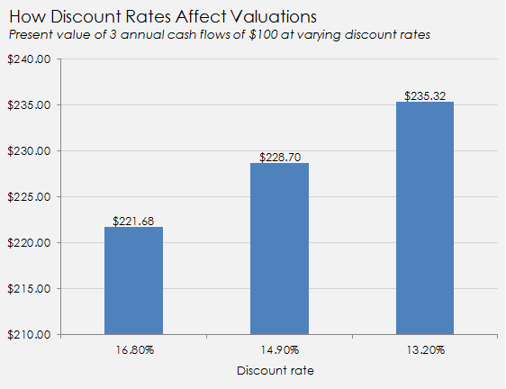Discount Rates And Present Values