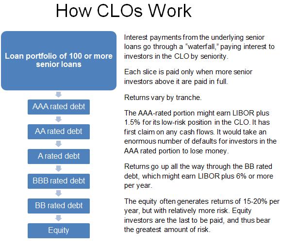 How Clos Work