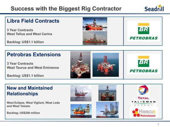 Seadrill Ltd Petrobras