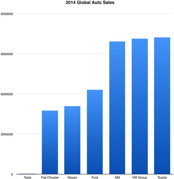 Tesla Vs Big Automakers