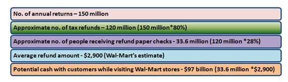 Wal Tax