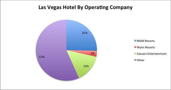 Las Vegas Hotel By Operator