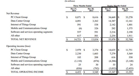 Intel Financials