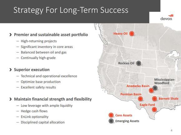 Devon Energy Corp Strategies